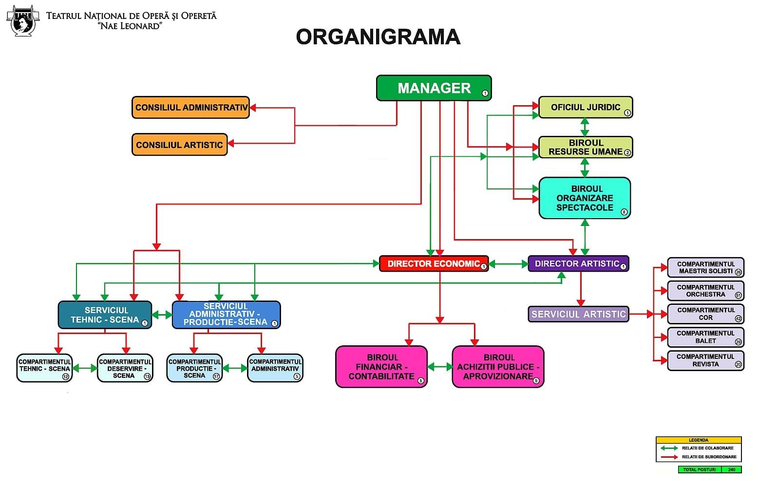 noua-organigrama-min